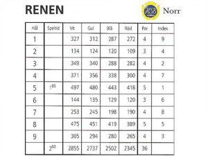 scorekort-renen-2009_500x375